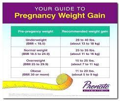 Judicious Baby Weight Gain Chart Lbs Baby Boy Weight Gain Chart