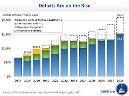 Us Yearly Deficit Chart Our Top Fiscal Charts Of 2018 Committee For A Responsible