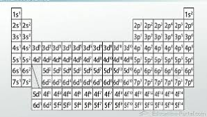 Electron Configurations In Atomic Energy Levels Video