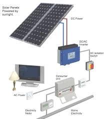 solar power systems wiring diagram solar automotive wiring diagrams how solar pv works diagram solar power systems wiring diagram how solar pv works diagram