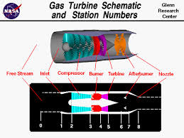 turbdraw gif computer drawings of gas turbine engine showing three dimensional engine and two dimensional schematic location