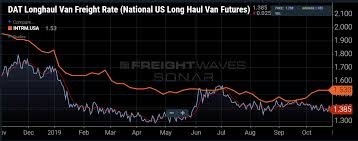 National Fuel Surcharge Chart 2019 Intermodal Rail Outperforms Trucking In October Freightwaves