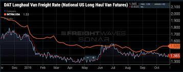 Intermodal Rail Outperforms Trucking In October Freightwaves