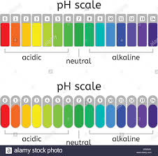 Ph Spectrum Food Chart Ph Scale Stock Photos Ph Scale Stock Images Alamy