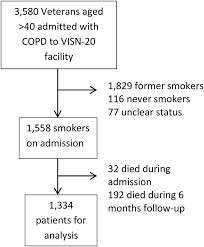Copd Life Expectancy Chart Pharmacotherapy For Tobacco Use And Copd Journal Of
