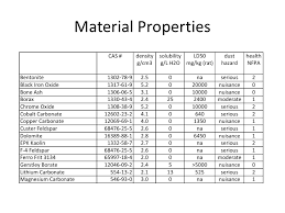 Density Chart Of Materials In G Cm3 Glazes Theory And Practice Bryant Hudson