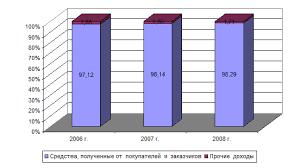 Дипломная работа Учет денежных средств ЗАО Мегамарт