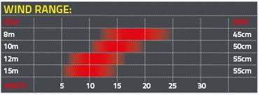 Snow Kite Wind Chart Kite Review Ozone Summit 2015