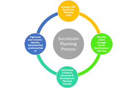 The Art Of Succession Planning Plan Now To Succeed Tomorrow