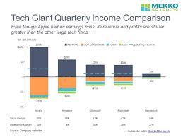Comparing The Profits Of Apple Amazon Microsoft Google