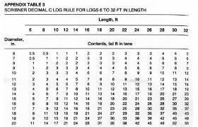 International Log Rule Chart Scribner Log Rule Chart Related Keywords Suggestions