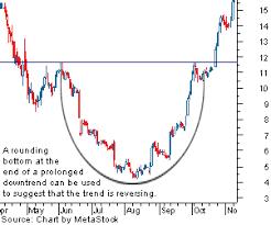 Bitcoin Trading Interpreting The Rounding Bottom Chart Pattern