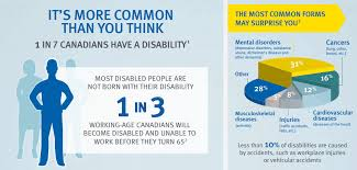 Life And Disability Insurance Quotes