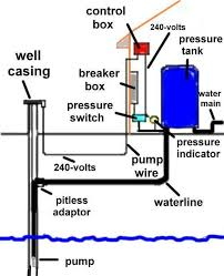 17 best images about well pump house water well a well pressure systems