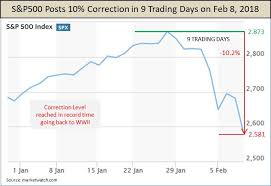 Spy Stock Quote 28 Wonderful SP 24 Retraces 24% Of Correction Loss A Healthy Bounce SPDR