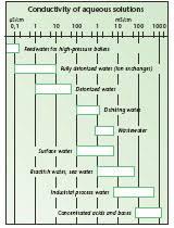 Handheld Conductivity Meters