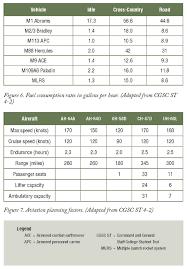 Logistics Forecasting And Estimates In The Brigade Combat