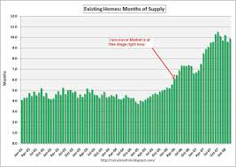 Housing Analysis Us Existing Home Sales And The Vancouver