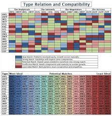 Socionics Relationship Chart Mbti Type Compatibility Chart Similar To Socionics Intertype