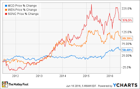 Wendy S Stock Chart America Loves These 2 Burger Chains More Than Mcdonalds