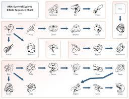 Ark Chart Kibble Sequence Chart Ark Survival Evolved Tips Ark Ps4 Ark