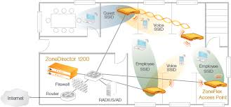 zonedirector 1200 ruckus wireless inc wireless broadband alliance