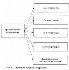 Экономический закон конкуренции Экономическая теория  Функции закона конкуренции