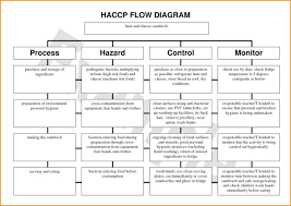 Haccp Plan Template Haccp Plan For Pastry Haccpplanforpastry 150405041247 Conversion