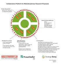 Purdue University Organizational Chart Prototype Organization Chart Innovation Platform Research
