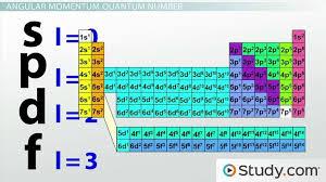 Four Quantum Numbers Principal Angular Momentum Magnetic Spin