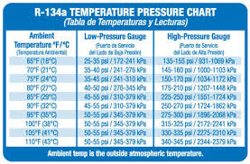 13 Faithful Ac System Pressure Chart