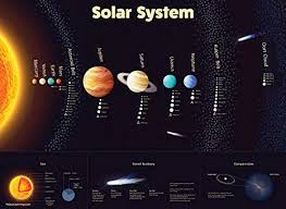 Solar System Poster Laminated Durable Wall Chart Of Space And Planets For Kids 18 X 24