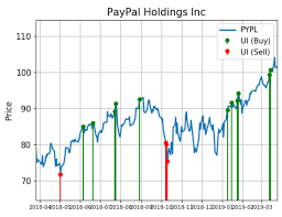 Paypal Stock Price History Chart Paypal Shares Are Alerting Big Buying