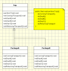 Template Pattern Stunning Template Method Pattern Object Oriented Design