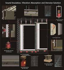 sound insulation works with