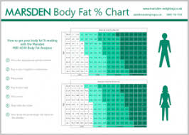 Download Our Free Body Fat Percentage Chart Marsden Blog