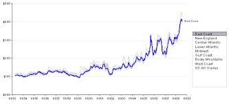 Gas Prices Interactive Time Series Peltier Tech Blog