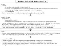 Thyroid replacement therapy is usually taken for life. Pitfalls In The Measurement And Interpretation Of Thyroid Function Tests Sciencedirect