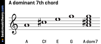 Dominant Seventh Chord Chart Basicmusictheory Com A Dominant 7th Chord