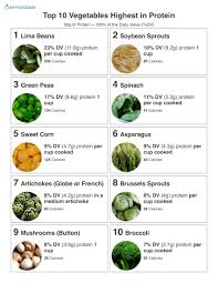 Raw Vs Cooked Vegetables Chart Top 10 Vegetables Highest In Protein
