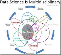 Data Science Venn Diagram Battle Of The Data Science Venn Diagrams