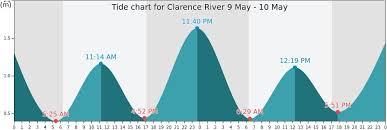 Ballina Tide Chart 74 Problem Solving Tide Chart Yamba
