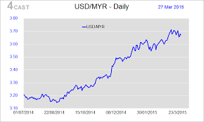 Usd Vs Myr Chart Forex Analysis Malaysia Flows Usd Myr Mab To Renegotiate