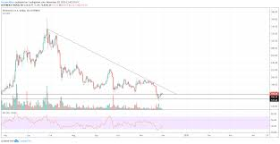 Ethereum Analysis Eth Usd On The Edge As Drop To 130 Usd A