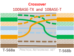 100base tx ethernet crossover cable ethernet over twisted pair 10 Base 5 Ethernet at 1000base T Wiring Diagram
