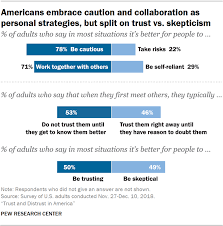 Will Vs Trust Chart Americans Embrace Caution And Collaboration As Personal