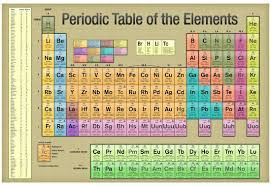 Scientific Chart Periodic Table Of The Elements Gold Scientific Chart Poster