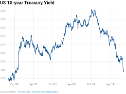 Ten Year Treasury Yield Chart 10 Year Treasury Yield To 1 74 After China Counters Us
