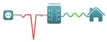 Низкое напряжение в электросети что делать юрист Советы юриста Низкое напряжение в электросети что делать юрист