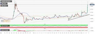 Stellar Xlm Bursts Into Gains Up 20 Amid The Ongoing
